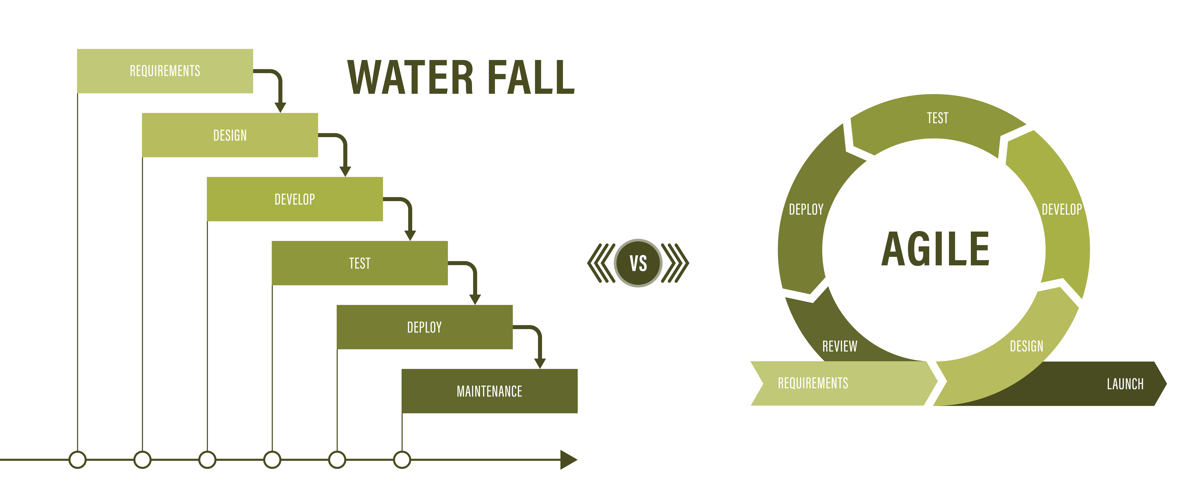 agile-software-development-versus-waterfall-development